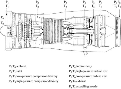 What Does The Turbine Inlet Temperature Jet Engines