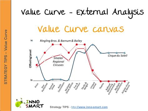 Value Curve Analysis Template by Value Curve Canvas Steps