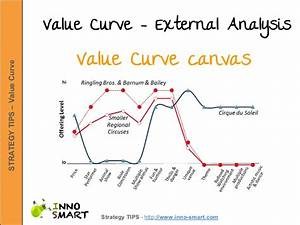 value curve canvas steps With value curve analysis template
