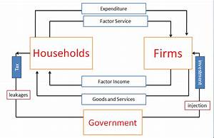 Circular Flow Of Income In Three Sector Economy