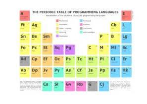 Programming Language Periodic Table