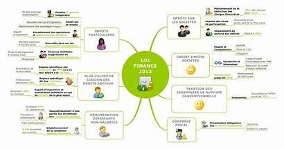 Loi Finance Entreprise Mapping Mindmanager Dispositions Concerner