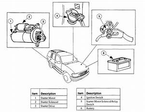Does My 1998 Ford Explorer Have A Remote Starter Solenoid