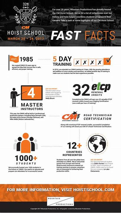 Fast Facts Infographic Hoist Cm Fastfacts 32nd