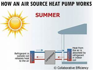 Benefits Of Air-source Heat Pumps