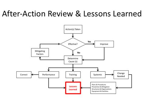 after action review aar exploiting change