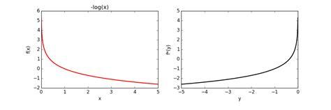 Automatically Calculating The Convex Conjugate (fenchel
