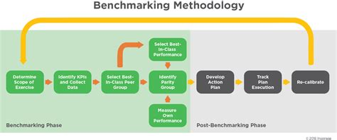 INsights Benchmarking - Inspirage