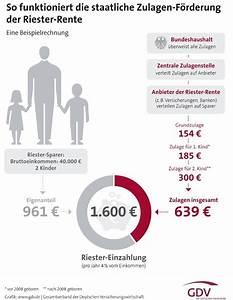 Riester Rente Einzahlung Berechnen : so funktioniert die riester f rderung das investment ~ Themetempest.com Abrechnung