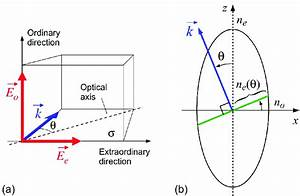 Figure 6. (a) ordinary and extraordinary directions in ...