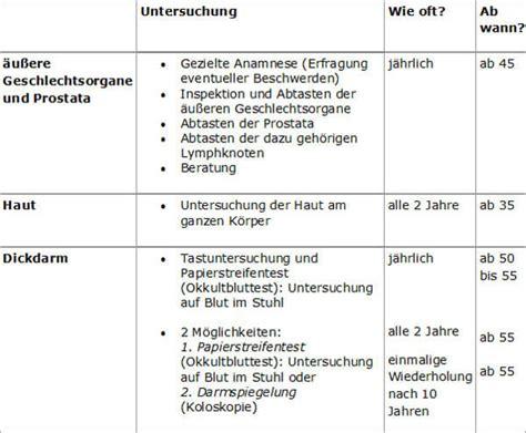 krebsfrueherkennungsuntersuchungen fuer maenner deutsche