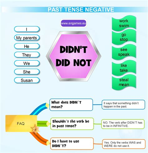 Past Simple Tense  Negative  Games To Learn English  Games To Learn English