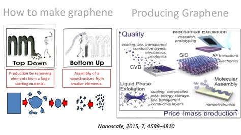 how to make a l cordless graphene based biosensors