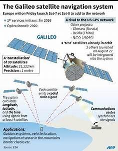 Galileo Navigation Empfänger : europe poised to launch navigation satellites after mishap ~ Jslefanu.com Haus und Dekorationen