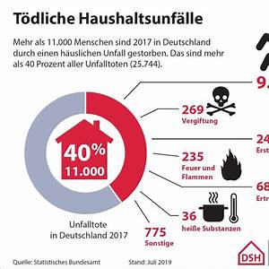 Unfälle Im Haushalt : unf lle im haushalt k nnen t dlich enden radio wuppertal ~ A.2002-acura-tl-radio.info Haus und Dekorationen
