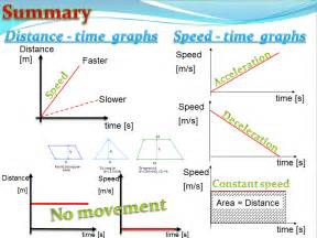 Acceleration (Physics) | Teaching Resources