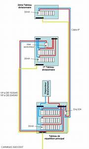 Installer Un Tableau électrique : branchement entre 2 tableaux lectrique anciennement ~ Dailycaller-alerts.com Idées de Décoration