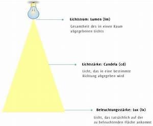 Candela Lumen Tabelle : led lampen das verr t die verpackung ber leuchtkraft farbe und co ~ Markanthonyermac.com Haus und Dekorationen