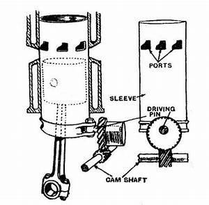 Engine Cylinder Sleeve Diagram