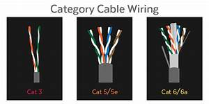 Difference Between Ethernet Cables