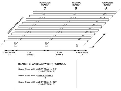 floor beam span table deck floor joist span chart deck design and ideas