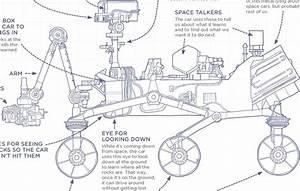 Clever Illustrations Dub Nasa U0026 39 S Mars Rover Curiosity A