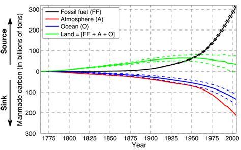 oceans uptake  manmade carbon   slowing