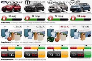 Choice 2013 Compact Sedan Comparison Car Buying Tips