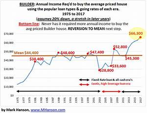 Contra Corner » Chart of the Day: Average US House Cost ...