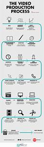 The Video Production Process Infographic  If You Like Ux