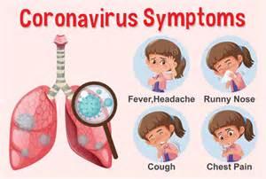 Diagram Showing Coronavirus With Different Symptoms