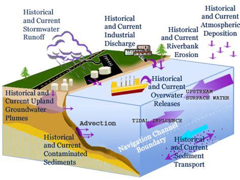 conceptual site model template clu in contaminants gt sediments gt conceptual site models