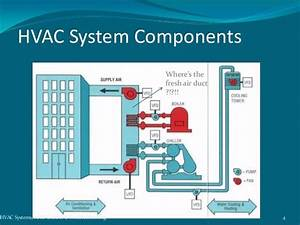 How To Understand Hvac System And Plumbing Better