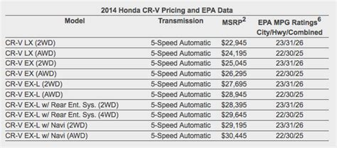 honda cr   pricing announced autoevolution