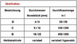 Durchflussmenge Berechnen Druck : durchflussgeschwindigkeit wasser eckventil waschmaschine ~ Themetempest.com Abrechnung