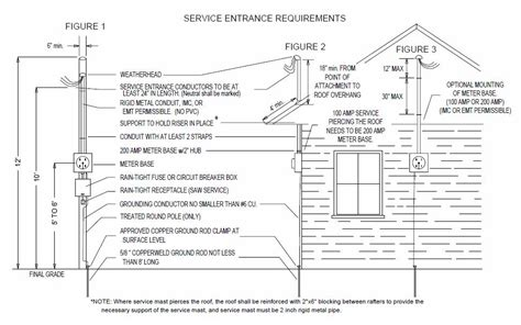 Electrical Service Entrance Wiring Diagram by 200 Service Entrance Meter Wiring Diagram Schematic