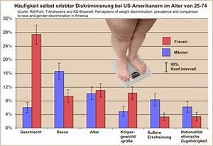 Bmi deutschland statistik