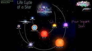 Eli5  Why Do We Classify The Life Cycle Of A Star As A