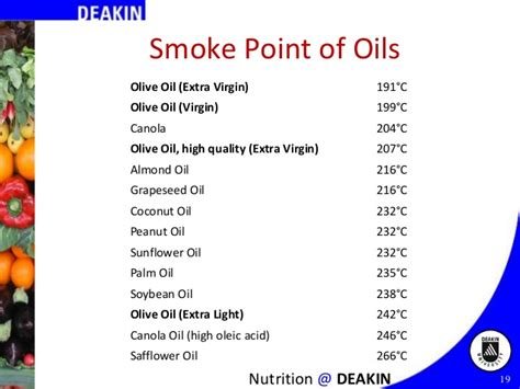 olive smoke point food processing and health