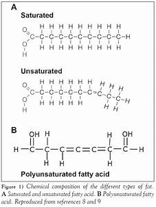 Saturated  Unsaturated And Poly Unsaturated Fatty Acids