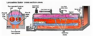 Steam Boiler  Fire Tube Boiler Types