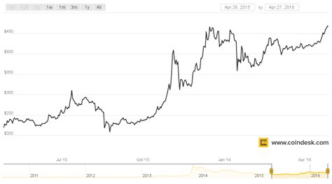 How to double your coin? The Price of Bitcoin is Now Double What It Was One Year Ago - CoinDesk