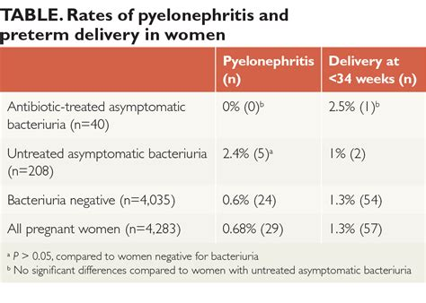 Asymptomatic Viral Shedding Pregnancy by Screening And Treating With Asymptomatic