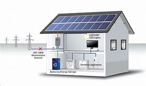 How To Buy The Right Off Grid Solar System