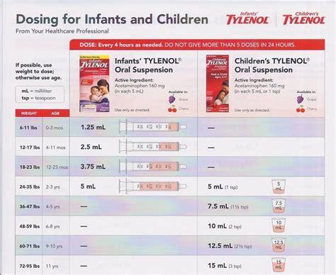 Baby Tylenol Tylenol Dosage Chart Parenting In 2018 Pinterest
