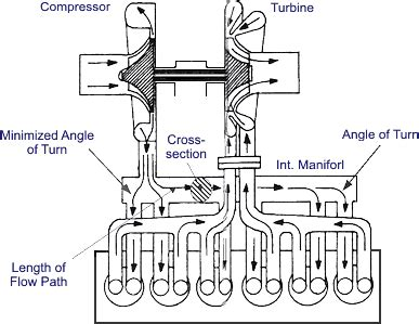 Car Engine Diagram For Intake by Valves And Ports In Four Stroke Engines