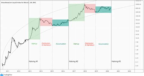 Even though bitcoin is digital money, it can't be created endlessly. The Halving and Bitcoin's Four Year Cycle - Bitcopy