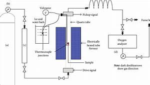Schematic Diagram Of The Inert Gas Flushing System  The
