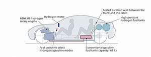 Mazda  Hydrogen Vehicles