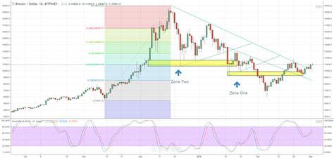 bitcoin ripple ether litecoin week  price charts